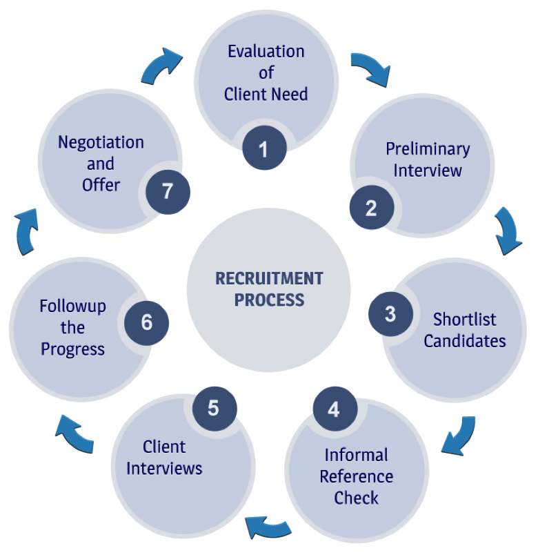 recruitment process in telecom industry Telecommunications recruiters specialty recruiting solutions for telecom, wireless, and cable providers  working with some of the industry's leading telecom providers, we've recruited and placed candidates in the broadband, cable, fiber optics, home automation and security, mobile, and wireless verticals  our telecom recruitment.